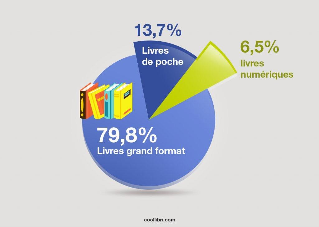 Combien de livres autoédités sont lus par an