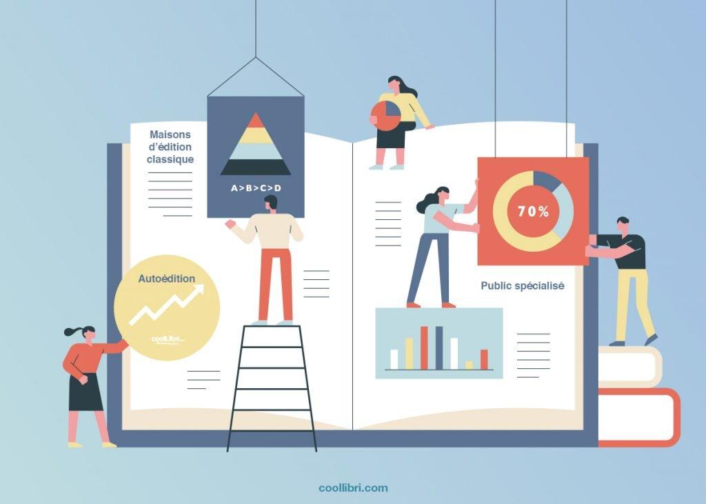 autoédition plutôt qu'une maison d'édition