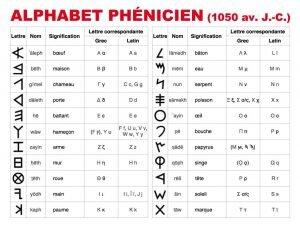 alphabet Phenicien